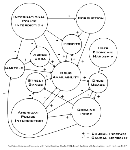Fuzzy Cognitive Map of the American Drug Market by Rod Taber. From Wikipedia